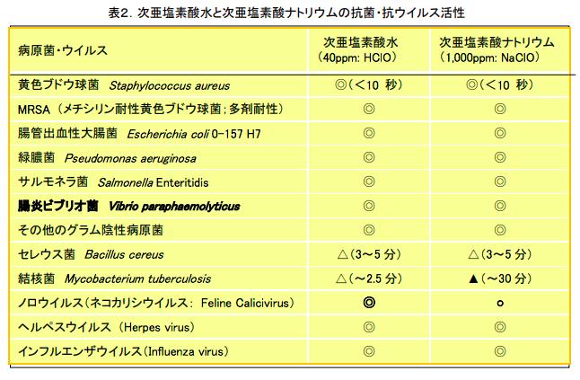 次亜塩素酸水について厚生労働省の資料